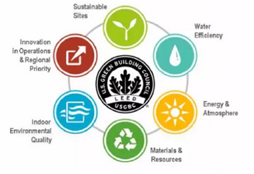 LEED Certified Green Sustainable Landscaping in Cleveland Ohio